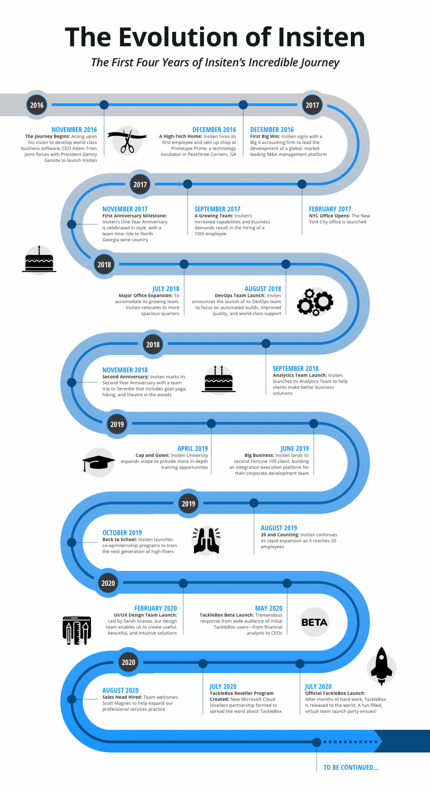 Road Map graphic of Insiten's company history